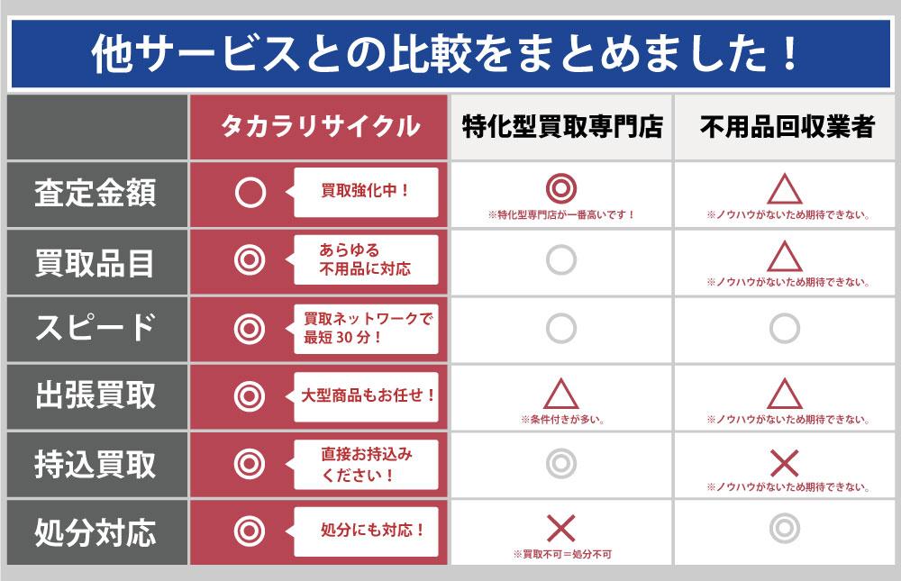 岡山タカラリサイクルと他サービスとの違い